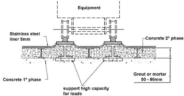 A possible solution for the implementation of stainless steel liners when the equipment is on floor or wall. (Click to view larger version...)