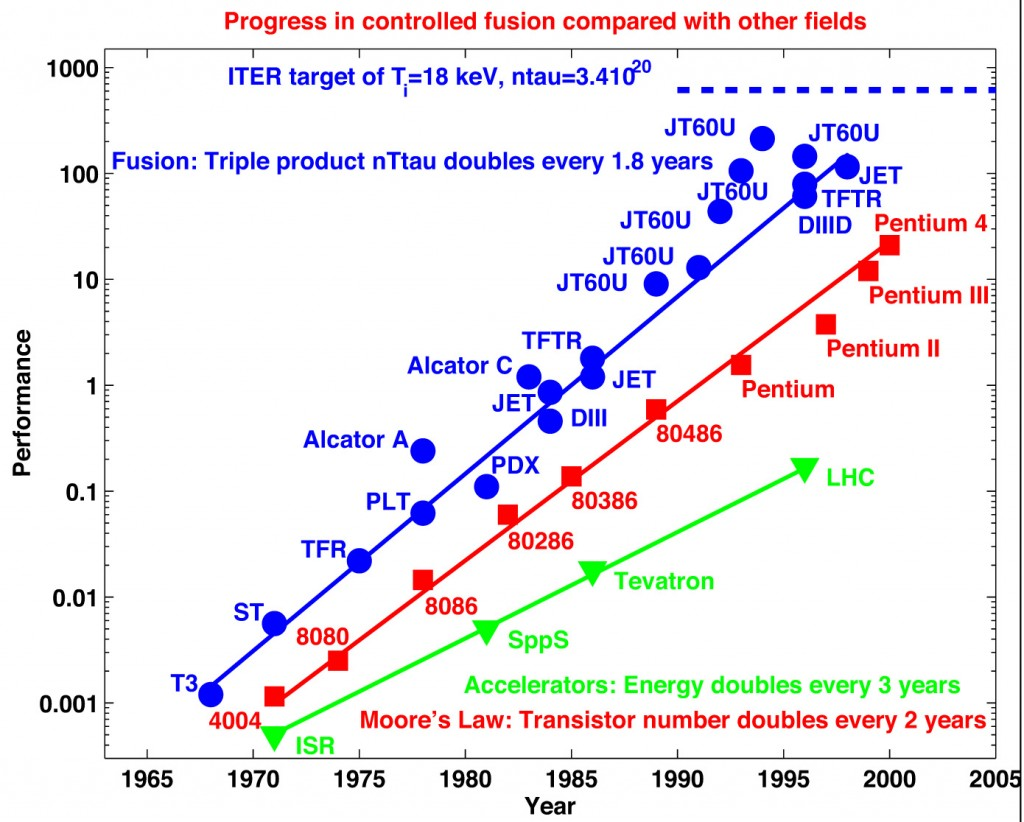 Progress in plasma confinement performance compared to that of other advanced technologies. (Click to view larger version...)