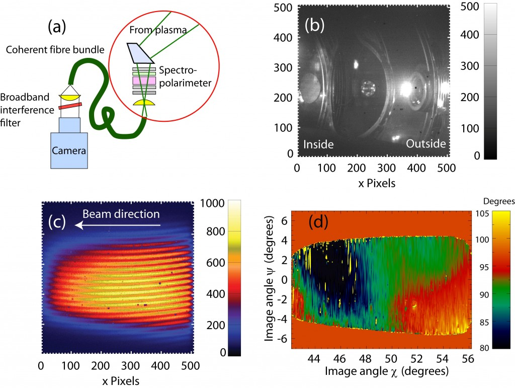 The ANU has pioneered new techniques in plasma imaging spectro-polarimetry. The figure illustrates a new optical system for imaging motional Stark effect polarimetry that was recently tested on the TEXTOR tokamak in Germany. The new system is capable of delivering, for the first time, 2D measurements of the internal toroidal current distribution in a tokamak. (a) Schematic layout of the imaging system; (b) an image of the interior of the TEXTOR tokamak obtained using the imaging system; (c) an image of the Doppler shifted neutral beam Stark multiplet emission. The phase of the spatial fringe pattern encodes the Stark multiplet polarization angle; (d) The demodulated fringe phase (related to the magnetic field pitch angle). (Click to view larger version...)